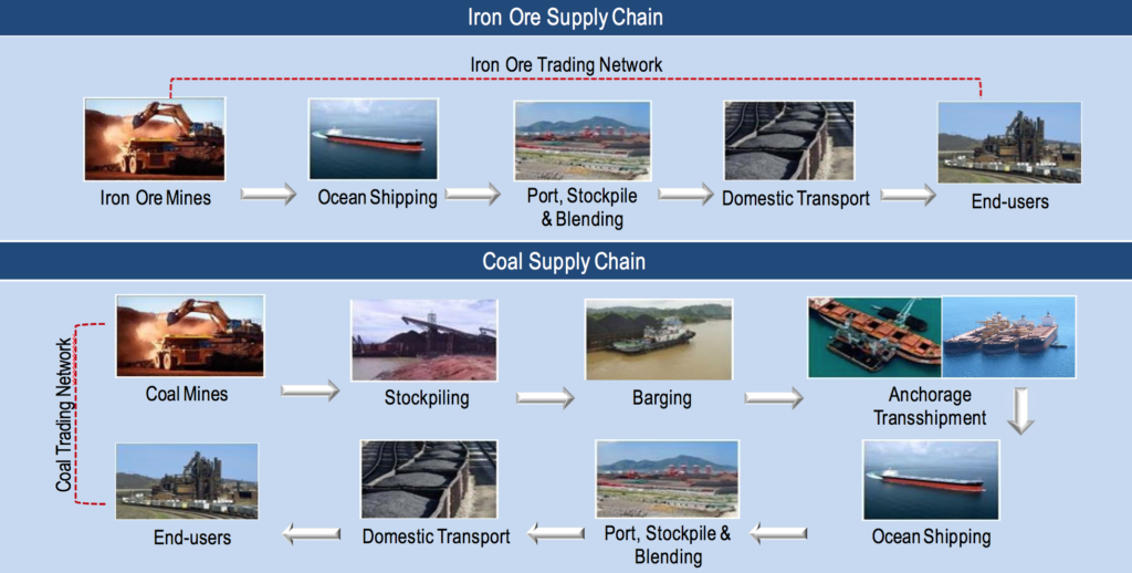 iron ore supply chain mapping